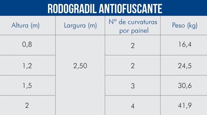 Rodogradil Antiofuscante